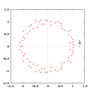 Look-and-say sequence - Roots of the Conway polynomial plotted in the complex plane.