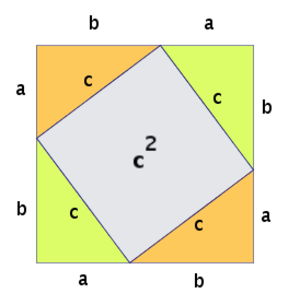 Direct proof - Diagram of Pythagoras Theorem