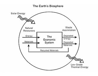 Ecological economics - Natural resources flow through the economy and end up as waste and pollution