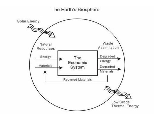Circular flow of income wikiwand the economic system as a subsystem of the environment natural resources flow through the economy ccuart Choice Image