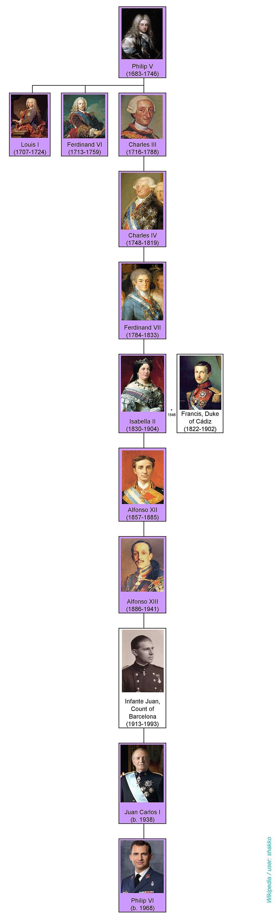 Dinasty Bourbon (Spain) - kings2 - family tree by shakko (EN)