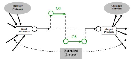 Evolution Of Management Systems Wikipedia