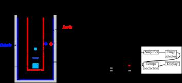 Ionization chamber - Wikipedia