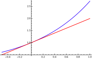 Taylor's theorem - Image: E^x with linear approximation