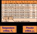 ELV Diagrama p-v del n-butano identificacion del punto critico.png
