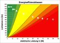 Energieeffizienz 100W.png