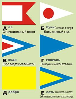 Naval flag signalling wikivisually russian navy code of signals image flag vms01 publicscrutiny Image collections