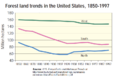 Forest land trends in the United States, 1850-1997.png