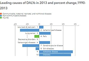 Epidemiological transition - Leading causes of DALYs and percentage change between 1990-2013, France