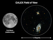 GALEX Field of View