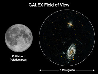 GALEX - GALEX field of view compared to a full Moon