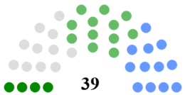 Galway County Council Composition.png