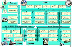 System context diagram - Image: Greater Yellowstone Rural ITS Architecture Interconnect Diagram