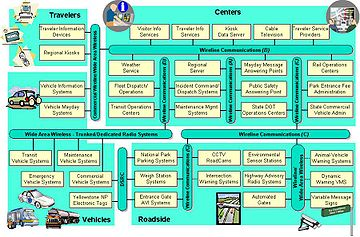 360px Greater_Yellowstone_Rural_ITS_Architecture_Interconnect_Diagram system context diagram wikipedia system context diagram at bayanpartner.co