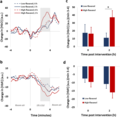 Haemodynamic responses in frontal cortical regions during hypercapnia (5% CO2) both before (0 h) and after (2 h) intake of either a low- or high-flavanol dietary intervention.webp