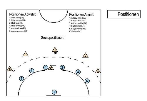 Aufstellung Handball