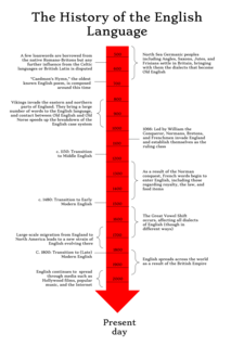 History of English Aspect of history