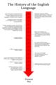 History of English.png