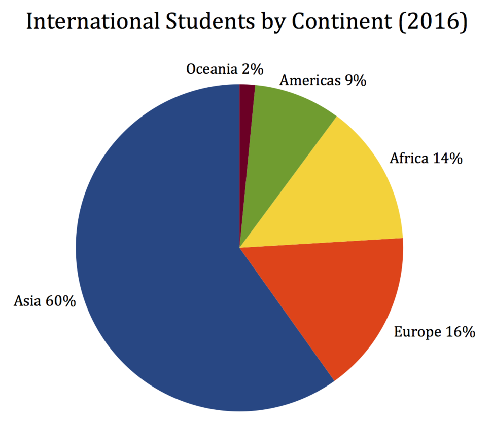International Students in China by Continent (2016)