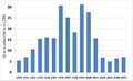 Investment in WSS in Uruguay per capita 1990-2005-es.PNG