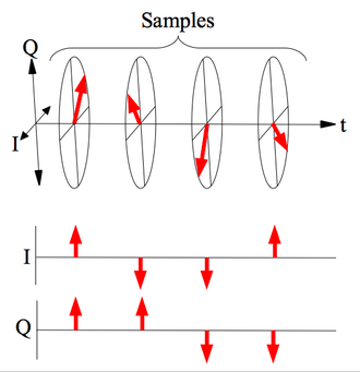 Pulse-Doppler signal processing - Pulse-Doppler signal processing begins with I and Q samples.