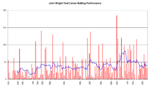 John Wright (cricketer) - An innings-by-innings breakdown of Wright's Test match batting career, showing runs scored (red bars) and the average of the last ten innings (blue line).