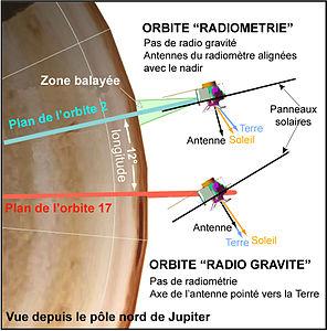 Schéma montrant différentes positions de Juno en fonction de ses orbites.