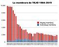 La membraro de TEJO 1984-2019.jpg