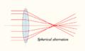 Lens-sphericalaberration.png