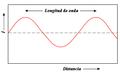Longitud de onda2.png
