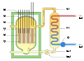 Magnox reactor schematic (int).svg