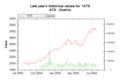 Market Data Index ATX on 20050726 202626 UTC.png
