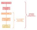 Modèle de contrôle par captation territoriale indirecte par appui politique.PNG