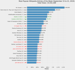 Most Popular Wikipedia Articles of the Week (September 15 to 21, 2019).png