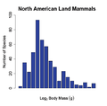 North american land mammals graph.png