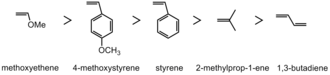 Cationic polymerization - Decreasing reactivity of olefin monomers