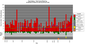 Paul Adams (cricketer) - A graph showing Adams' test career bowling statistics and how they have varied over time.