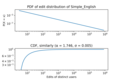 PDF and CDF of edit distribution of Simple English.png