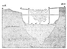 PSM V49 D174 River and lake formation around lake ontario.jpg