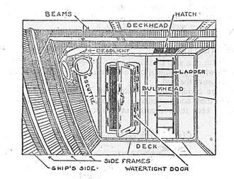 Ship floodability - Parts of a water-tight compartment