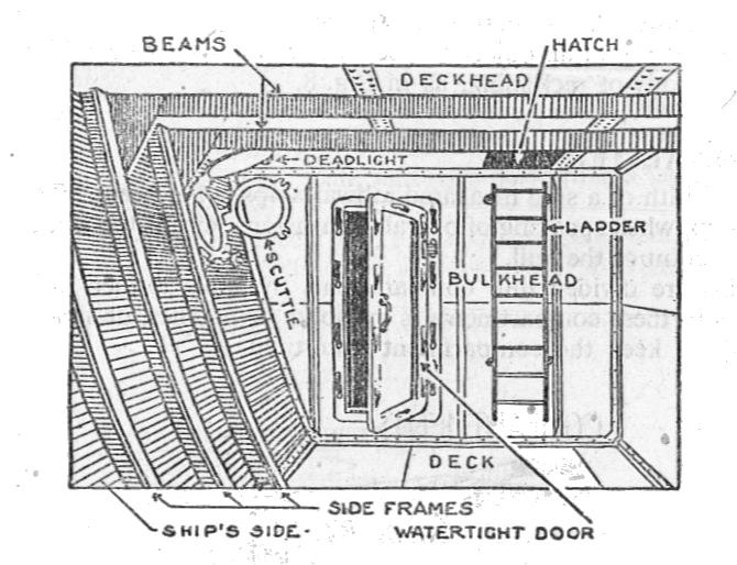 Parts of a water-tight compartment (Seaman's Pocket-Book, 1943)