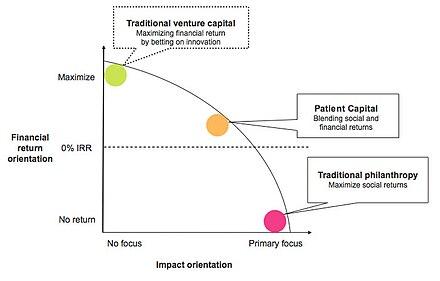 Financial return graph