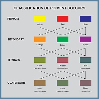 Subtractive color - Classification of pigment colors
