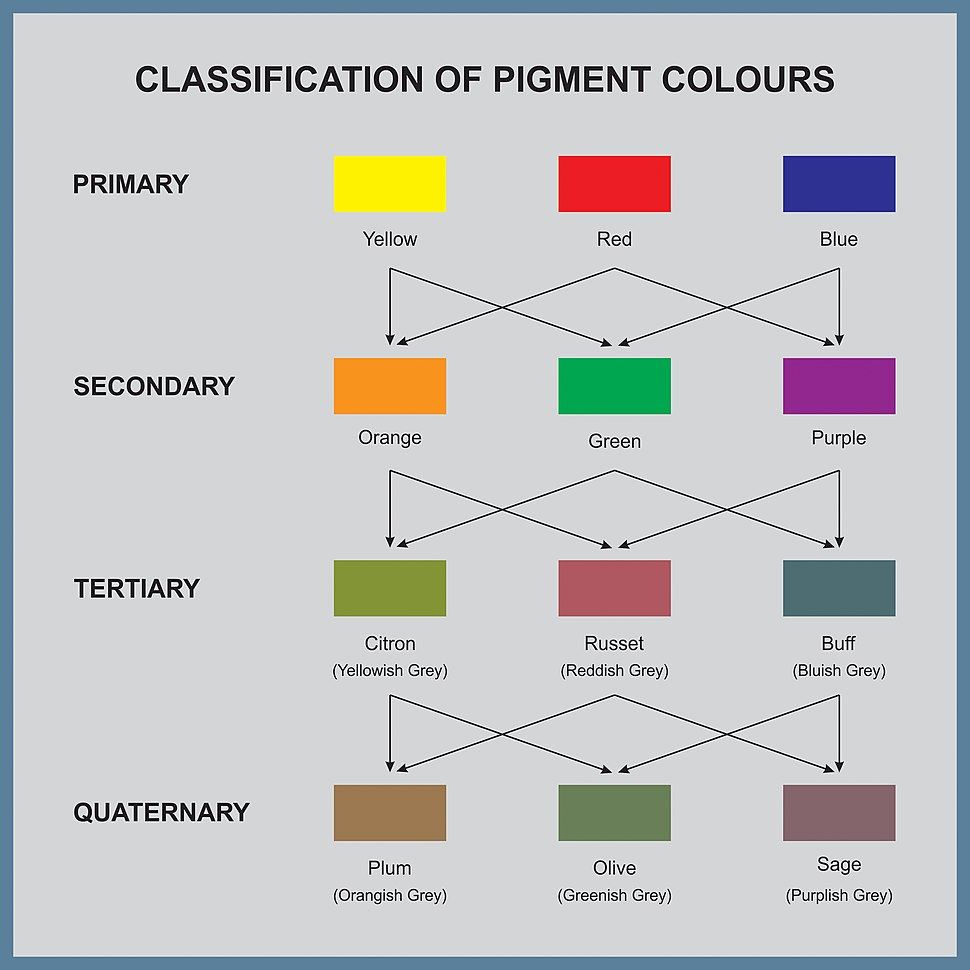 Pigment Colours - Classification