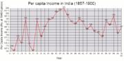 Estimates of the per capita income of India (1857–1900) as per 1948–49 prices.