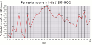 india income estimates India income group: lower middle 2008 estimates males females total ncd deaths (000s) 29676 22738 ncd deaths under age 60 (percent of.