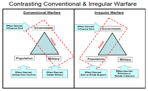 English: Contrasting Conventional & Irregular ...