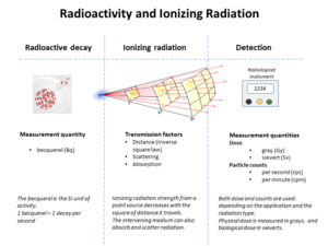 Stopping power (particle radiation) - Graphic showing relationships between radioactivity and detected ionizing radiation