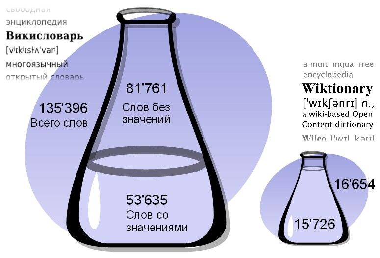 Relative distribution of Russian words in ruwikt and enwikt 2011