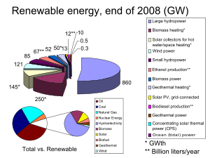 English: Worldwide Renewable energy, existing ...